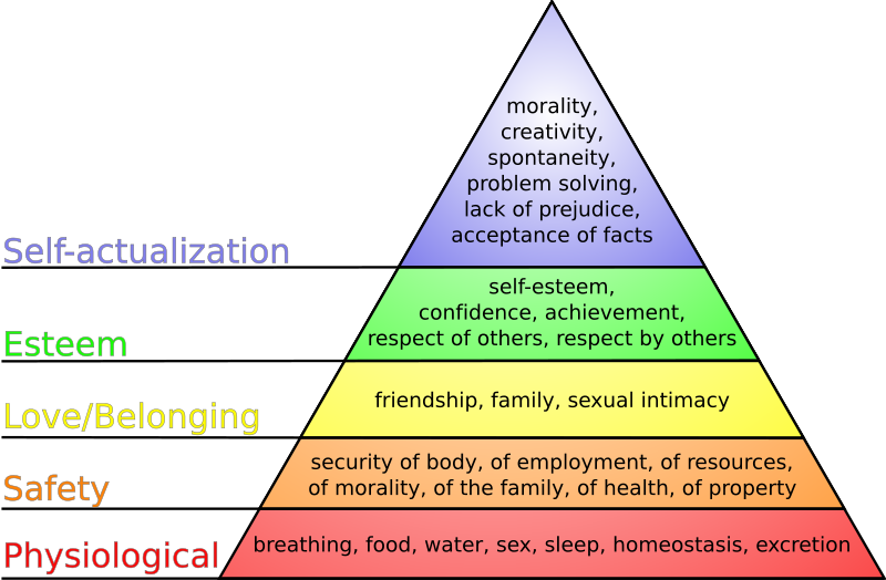Maslow's hierarchy of needs. After Maslow. GNU Free Documentation License, v. 1.2